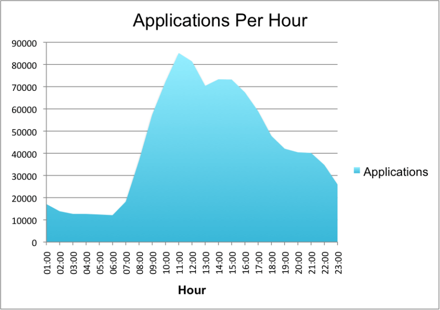 applications-per-hour
