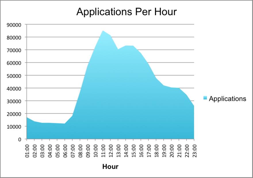 applications-per-hour