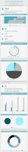 Social Recruiting Survey 2014 [Infographic]