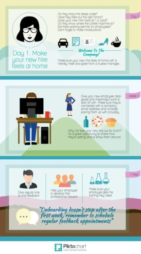 Onboarding, Are You Doing It Right? [INFOGRAPHIC]