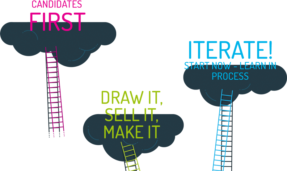 CANDIDATES FIRST - DRAW IT, DRAW IT, SELL IT, MAKE IT - ITERATE! START NOW - LEARN IN PROCESS