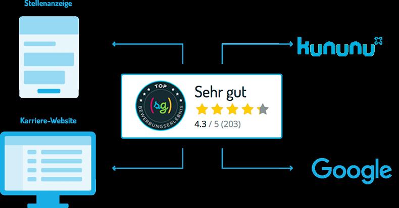 softgarden-use-feedback-DE