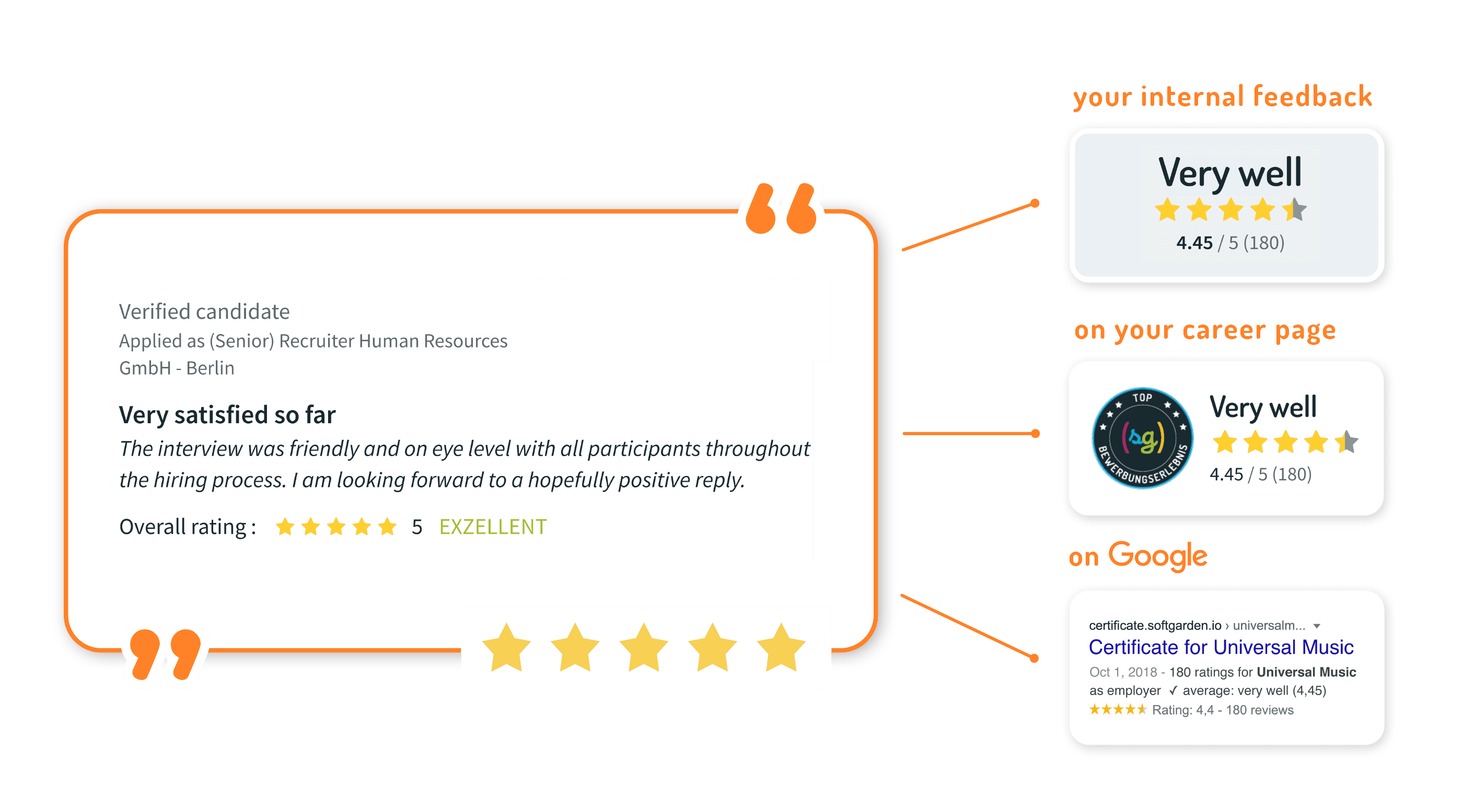 collect feedbacks and reviews to improve your employer branding