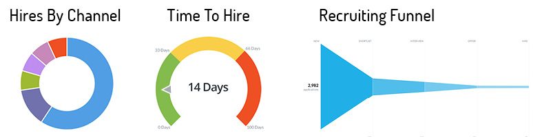 measure and track your recruiting activities